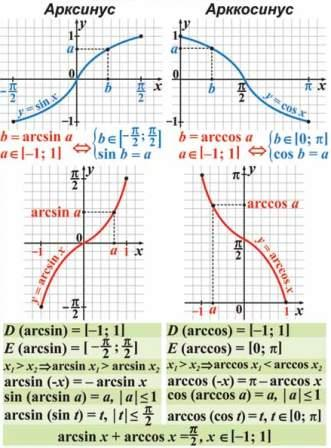 Обернені тригонометричні функції.