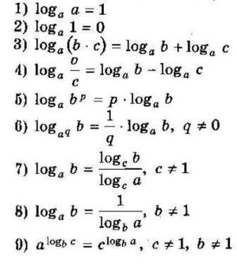 Логарифми. Основні властивості