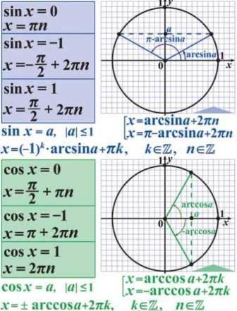 основні тригонометричні тотожності