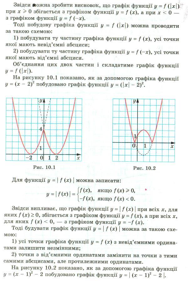 Подубова графіків функцій, що містять модулі