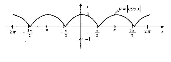 Подубова графіків функцій, що містять модулі 2