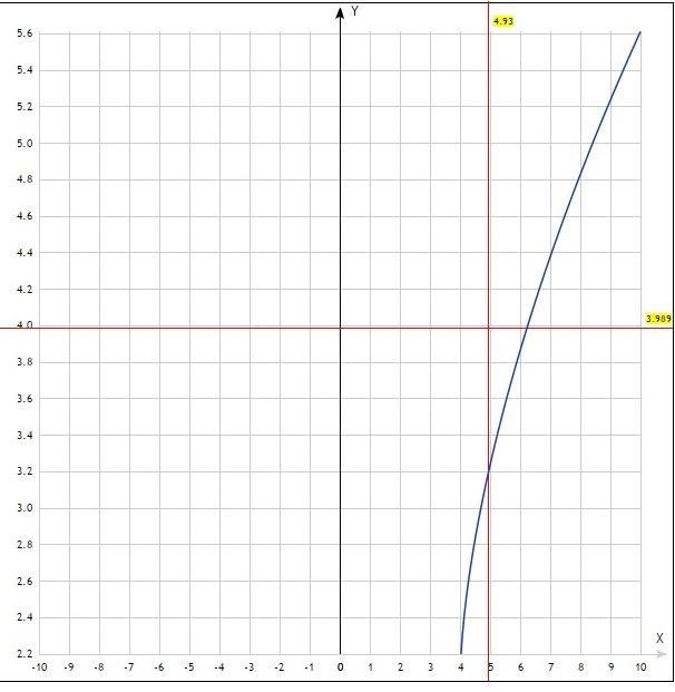 графік параметри, графік
