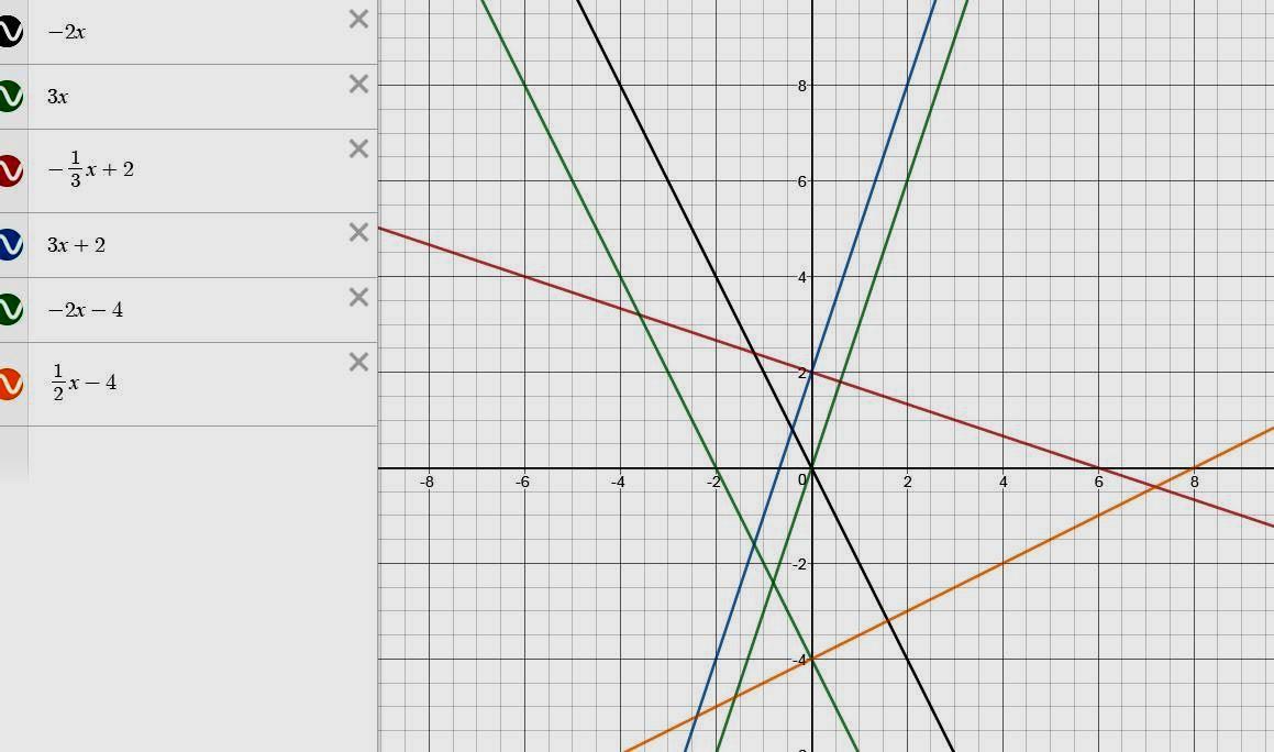Перетворення графіків функцій