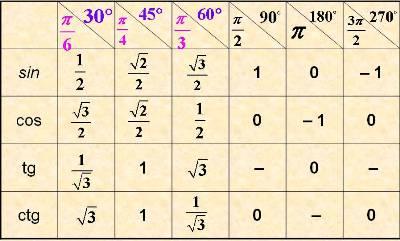 Тригонометричні функції. Значення