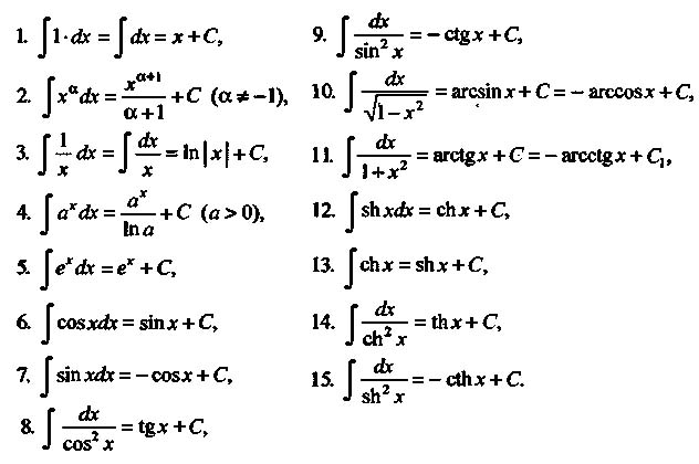 Первісна. Таблиця інтегралів