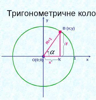 Тригонометричні функції. Коло
