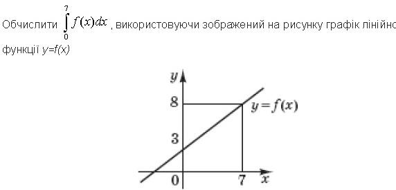 Визначений інтеграл. Площа фігури