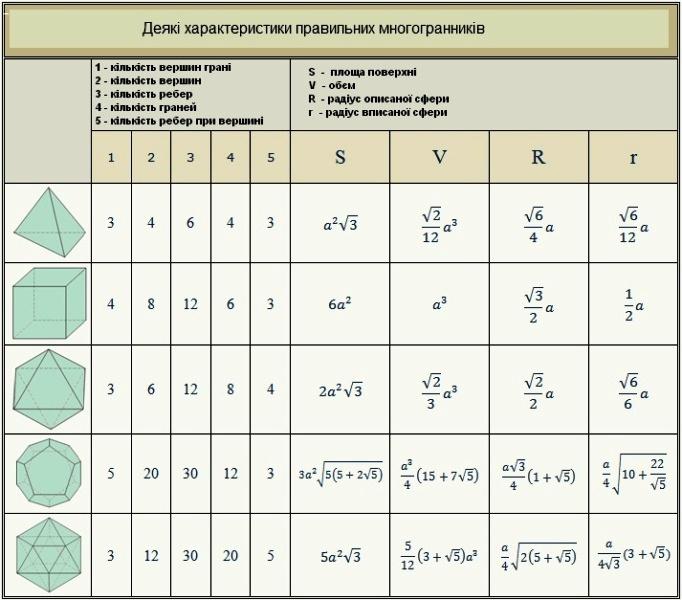 Многогранники. Основні формули