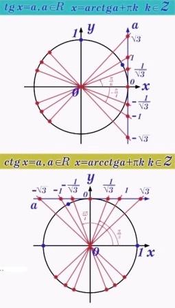 Методи розв'язування тригонометричних рівнянь