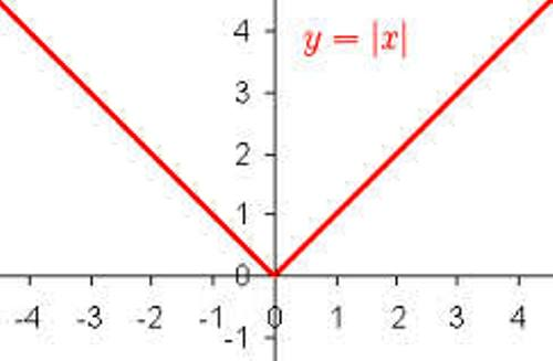 Побудова графіків функцій, що містять модулі 1