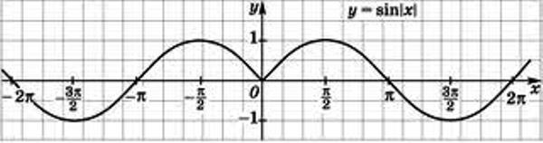Подубова графіків функцій, що містять модулі 3