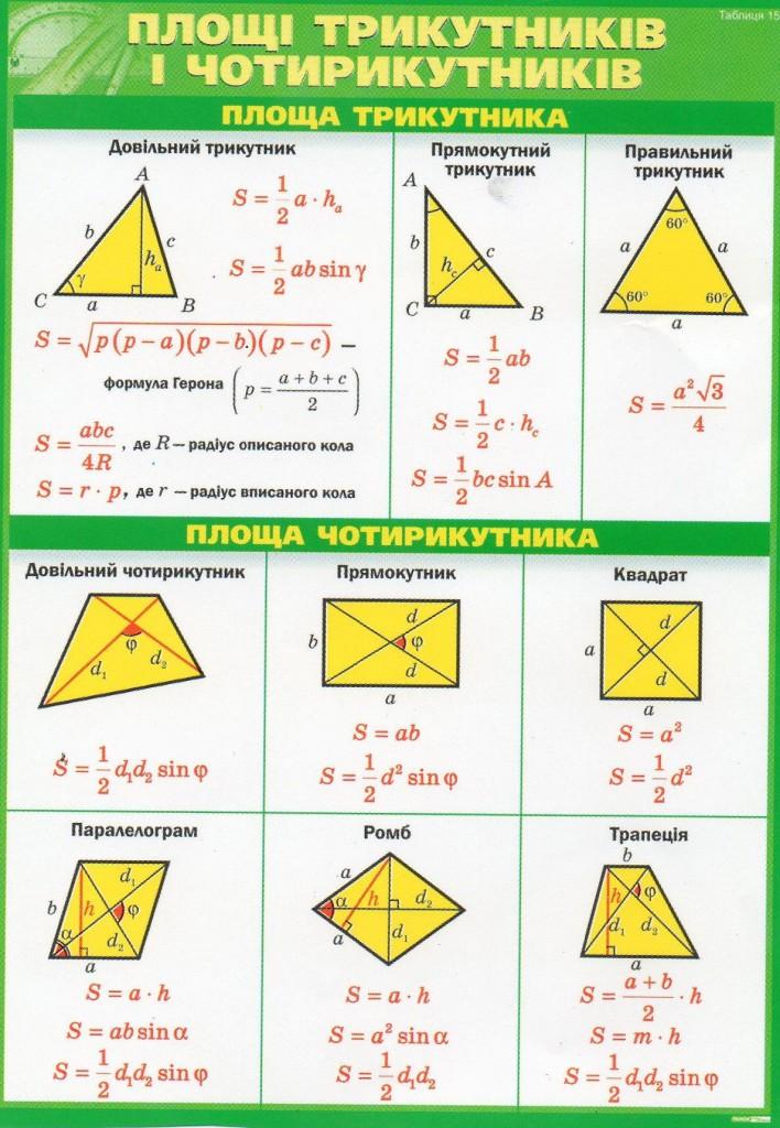 лощі трикутників та чотирикутників