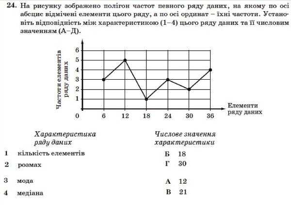 Математика. ЗНО 2014. Відповіді та розв'язання 8