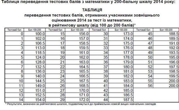 Визначення результатів ЗНО-2014 з математики