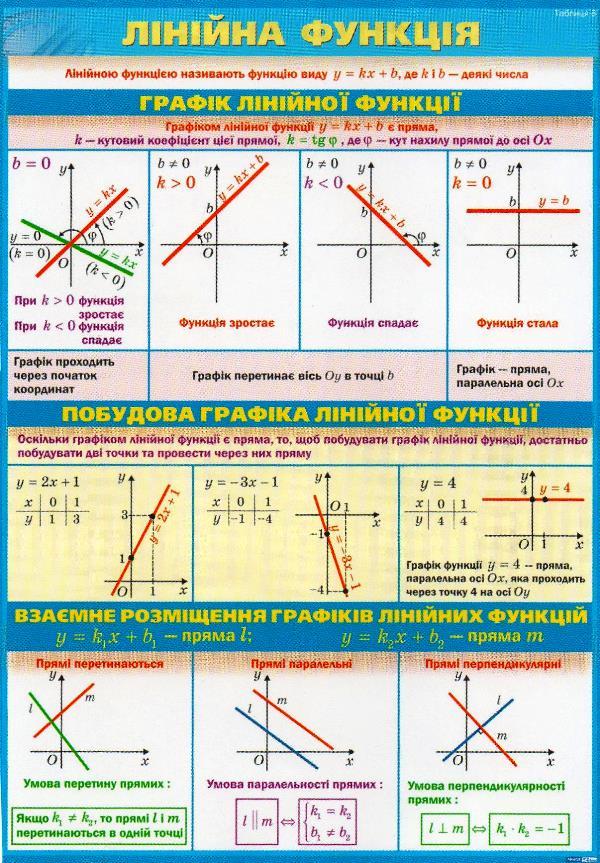 Лінійна функція, графік, властивості