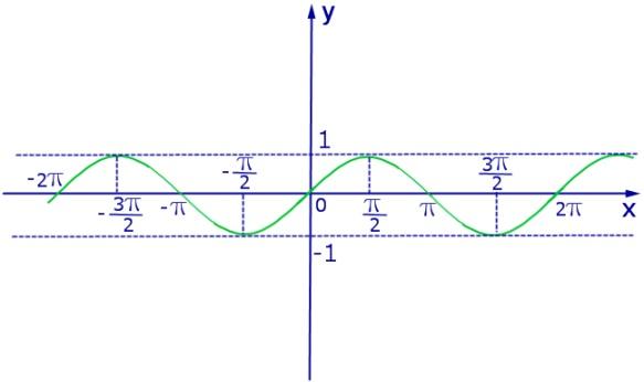 Графіки тригонометричних функцій