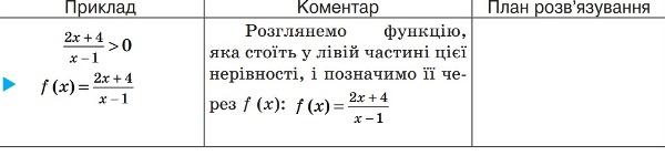 Метод інтервалів. Теорія