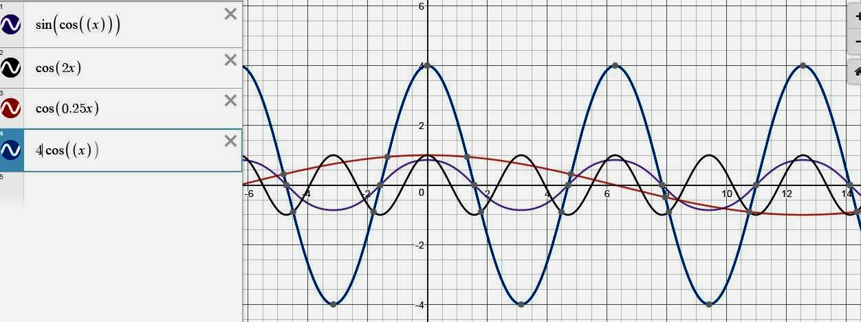 Перетворення графіків тригонометричних функцій
