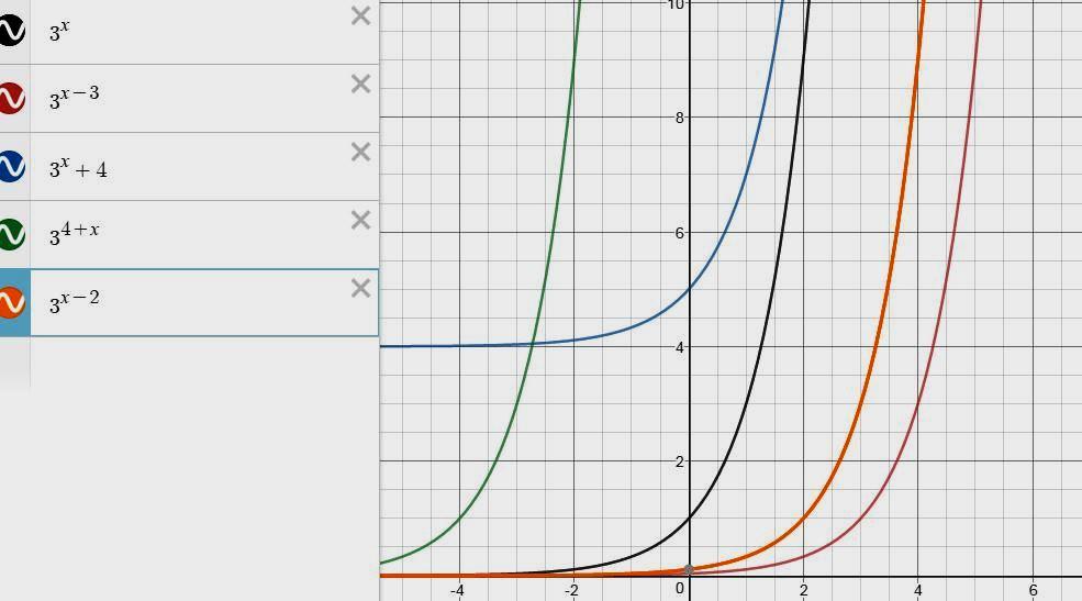 Перетворення графіків функцій (показникова, логарифмічна)